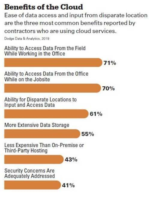 Survey Results of Top 6 Benefits of the Cloud