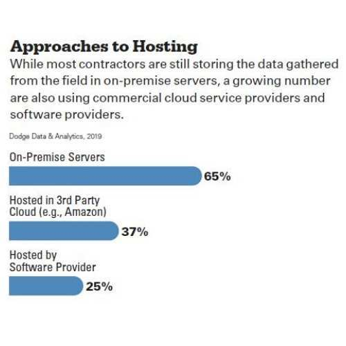 Top 3 Survey Results for Approaches for Hosting in the Cloud