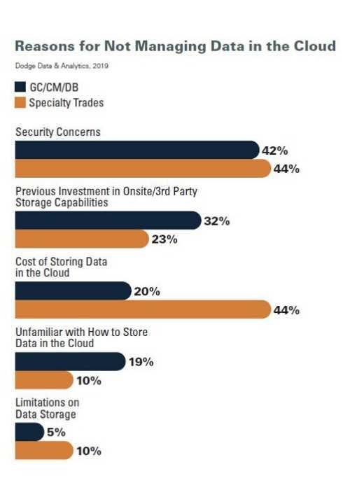 Top 5 Survey Results on Why Not to Manage Data in the Cloud